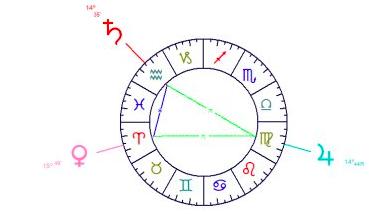 yod-astrotheme